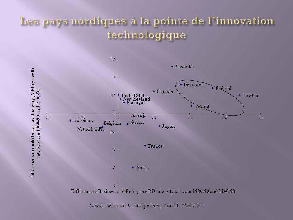 Source: Bassanini A., Scarpetta S., Visco I. (2000: 27)
