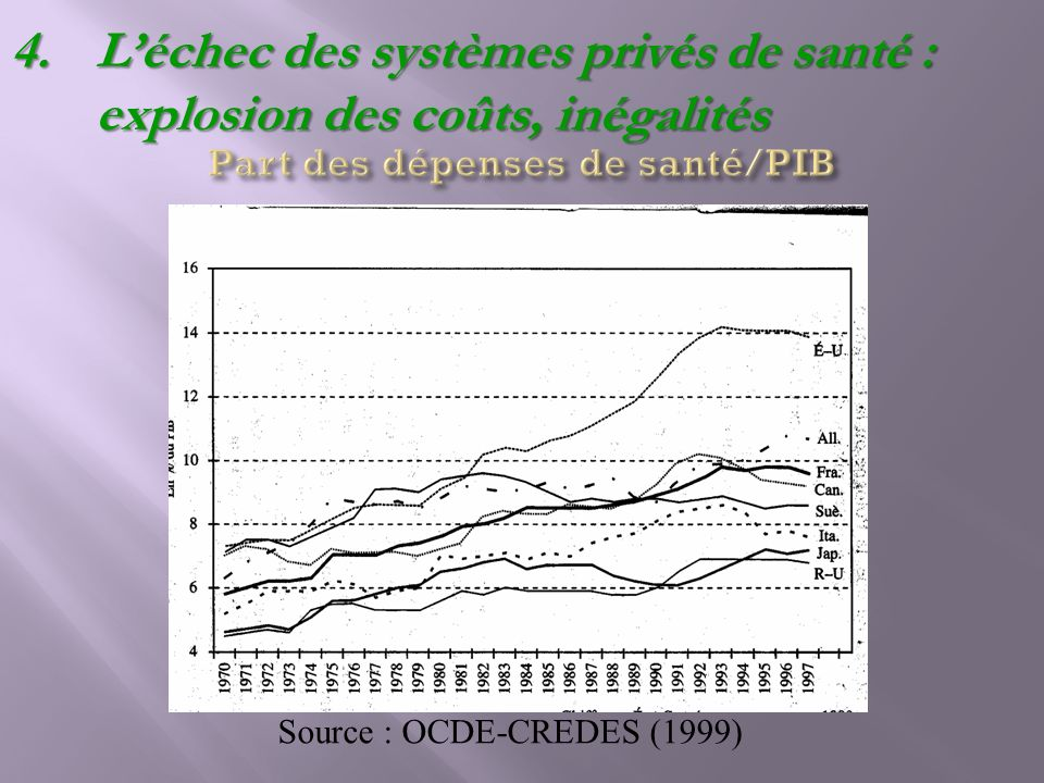 Source : OCDE-CREDES (1999) 4.Léchec des systèmes privés de santé : explosion des coûts, inégalités