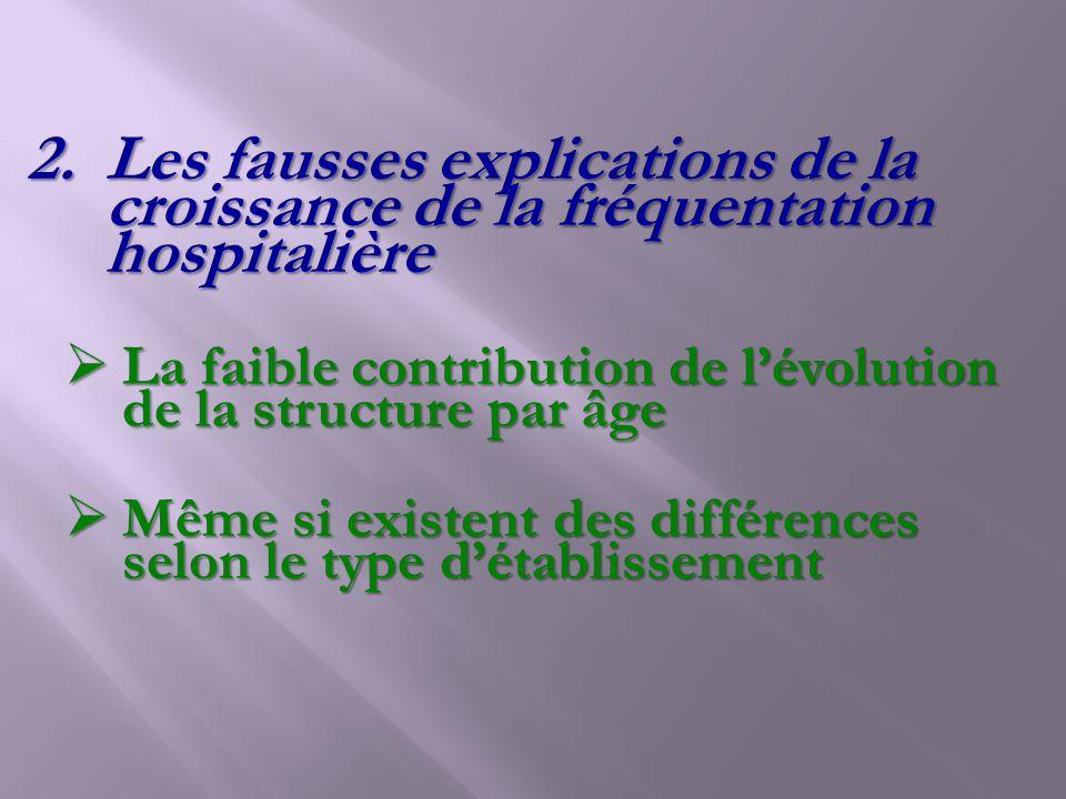 2.Les fausses explications de la croissance de la fréquentation hospitalière La faible contribution de lévolution de la structure par âge La faible co