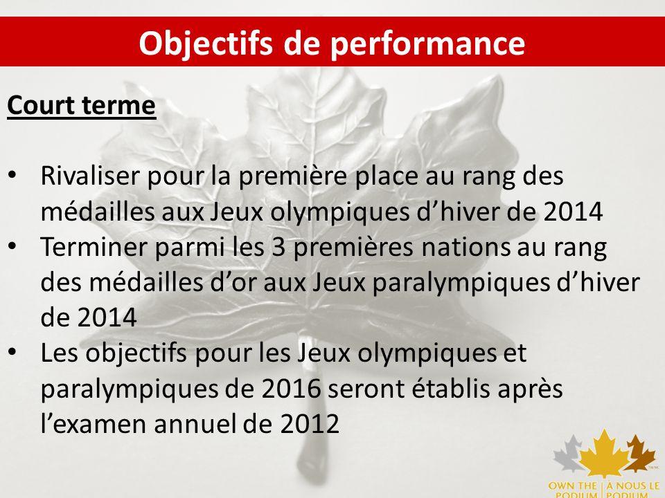 Court terme Rivaliser pour la première place au rang des médailles aux Jeux olympiques dhiver de 2014 Terminer parmi les 3 premières nations au rang d
