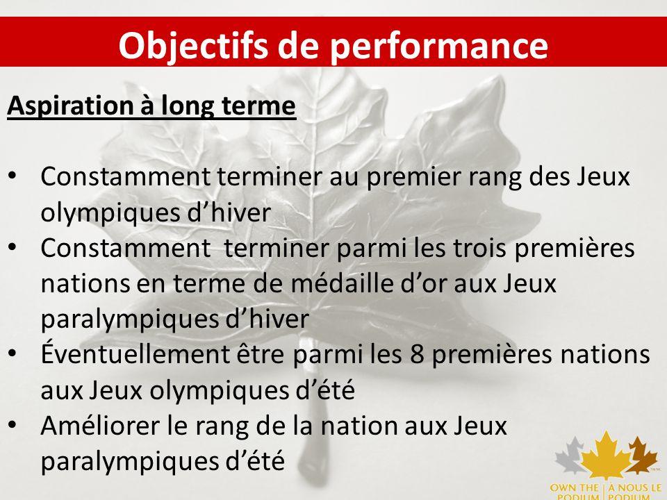 Aspiration à long terme Constamment terminer au premier rang des Jeux olympiques dhiver Constamment terminer parmi les trois premières nations en term