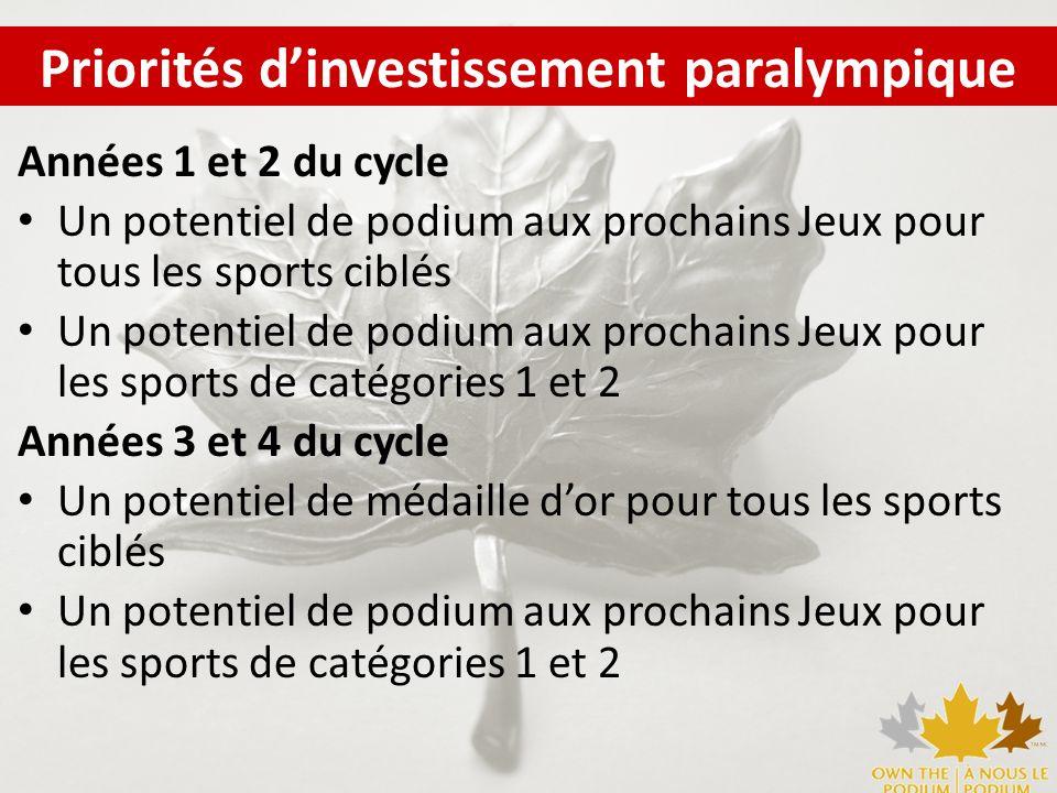 Années 1 et 2 du cycle Un potentiel de podium aux prochains Jeux pour tous les sports ciblés Un potentiel de podium aux prochains Jeux pour les sports