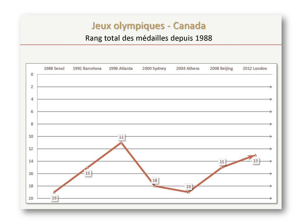 Jeux olympiques 2012 ANP est un partenaire de performance de tous les sports médaillés La médaille de bronze de léquipe de soccer féminin est la première médaille remportée par un sport déquipe dété depuis 1936 La stratégie des sports déquipes a contribué à une solide performance au basketball féminin Terminé au 13 ième rang – 2 médailles de plus auraient égalé le 11 ième rang (ex aequo) Lobjectif de la 12 ième place était atteignable Gagné des médailles dans plus de sports (11) que jamais depuis les jeux de 2000 Aucune amélioration significative du nombre de résultats parmi les 8 premiers Une direction technique de qualité est la clé du succès pour un accéder au podium Les nations compétitives profitent dimmenses investissements
