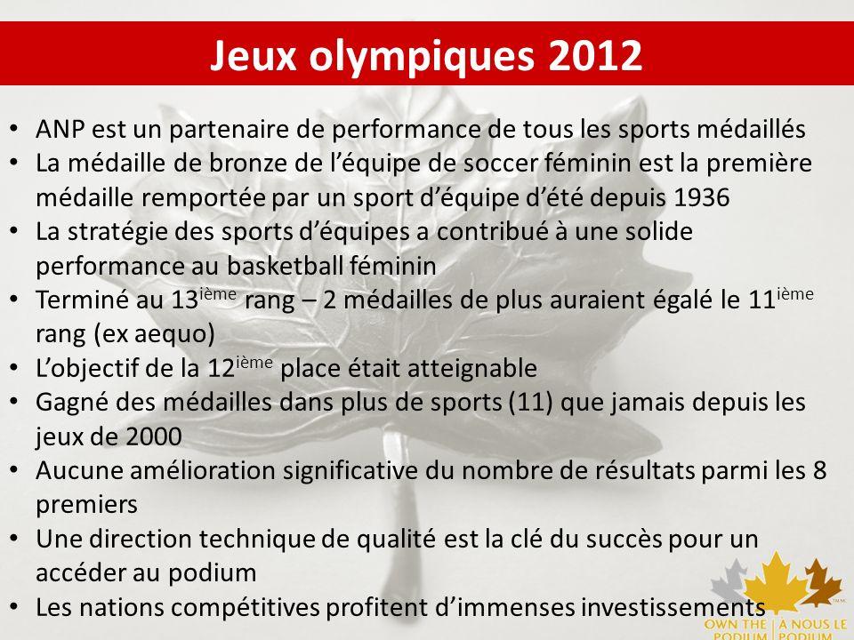 Jeux olympiques 2012 ANP est un partenaire de performance de tous les sports médaillés La médaille de bronze de léquipe de soccer féminin est la premi