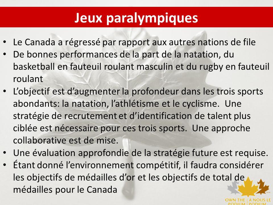 Le Canada est un chef de file mondial du sport de haute performance aux Jeux olympiques et paralympiques Performances de podium durables 2014 Rivaliser pour la première place au rang des médailles olympiques Parmi les 3 premières nation au rang des médailles dor paralympiques 2012 Parmi les 12 meilleures nations au rang des médailles olympiques Parmi les 8 meilleures nations au rang des médailles dor paralympiques Vision