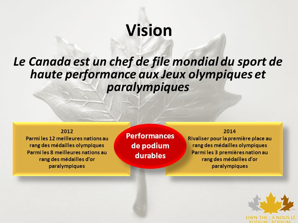 Le Canada est un chef de file mondial du sport de haute performance aux Jeux olympiques et paralympiques Performances de podium durables 2014 Rivalise