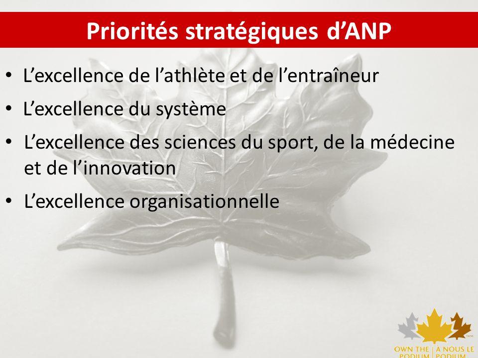 Priorités stratégiques dANP Lexcellence de lathlète et de lentraîneur Lexcellence du système Lexcellence des sciences du sport, de la médecine et de l