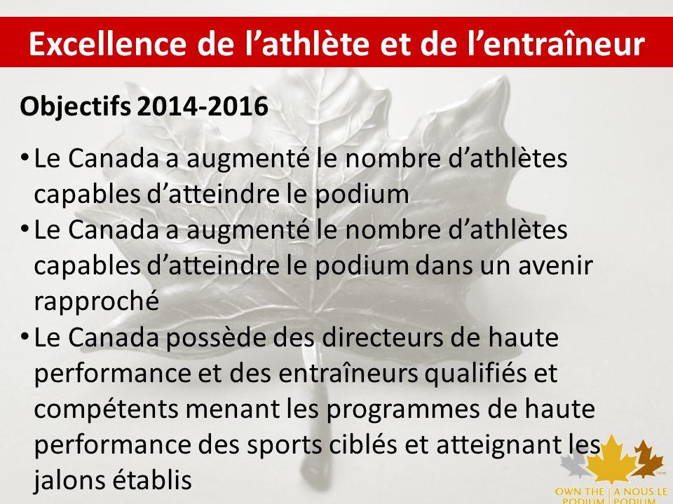 Excellence de lathlète et de lentraîneur Objectifs 2014-2016 Le Canada a augmenté le nombre dathlètes capables datteindre le podium Le Canada a augmen