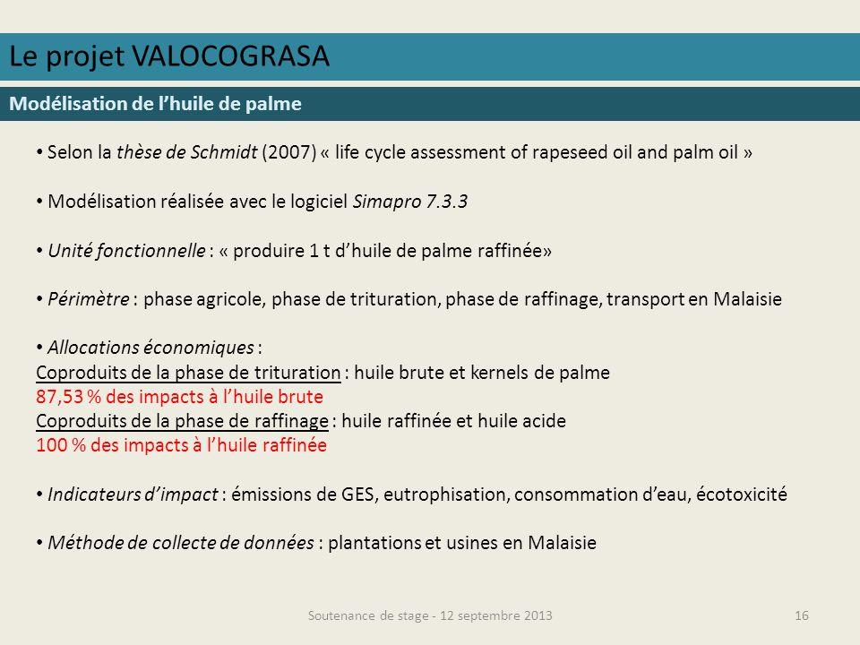 Soutenance de stage - 12 septembre 201317 Le projet VALOCOGRASA Résultats phase agricole indicateur des GES