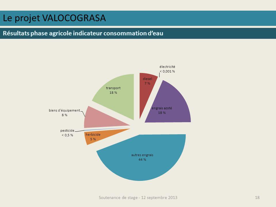 Soutenance de stage - 12 septembre 201319 Le projet VALOCOGRASA Résultats phase agricole indicateur eutrophisation