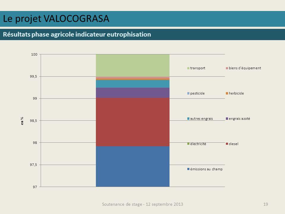 Soutenance de stage - 12 septembre 201320 Le projet VALOCOGRASA Résultats phase agricole indicateur écotoxicité