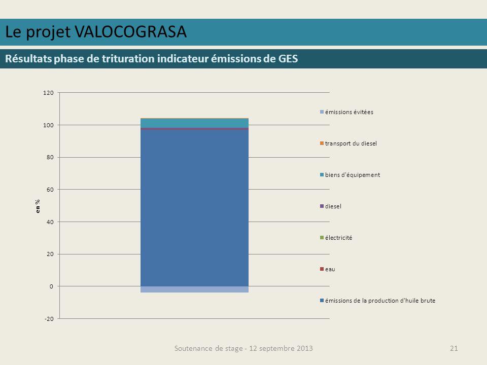 Soutenance de stage - 12 septembre 201322 Le projet VALOCOGRASA Résultats phase de trituration indicateur consommation deau