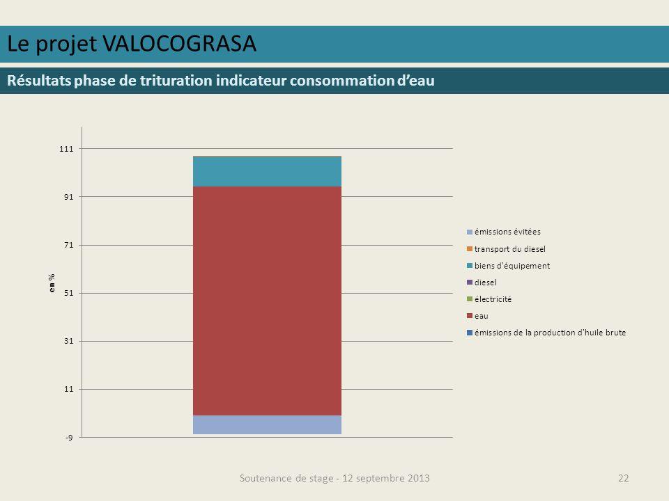 Soutenance de stage - 12 septembre 201323 Le projet VALOCOGRASA Résultats phase de trituration indicateur eutrophisation