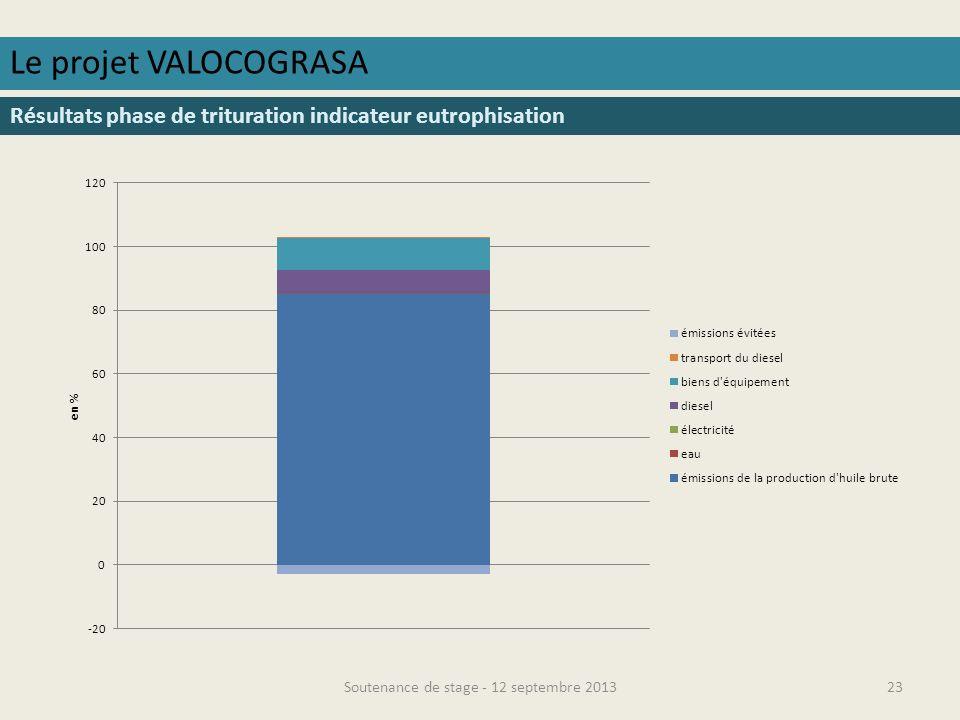 Soutenance de stage - 12 septembre 201324 Le projet VALOCOGRASA Résultats phase de trituration indicateur écotoxicité