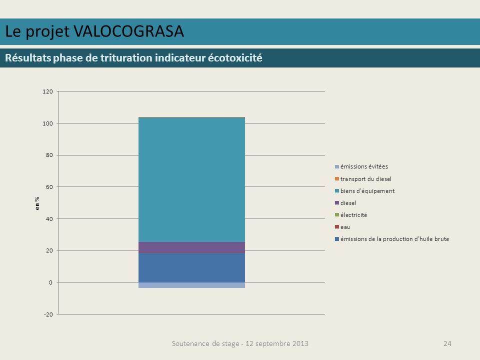 Soutenance de stage - 12 septembre 201325 Le projet VALOCOGRASA Résultats phase de raffinage indicateur démissions de GES
