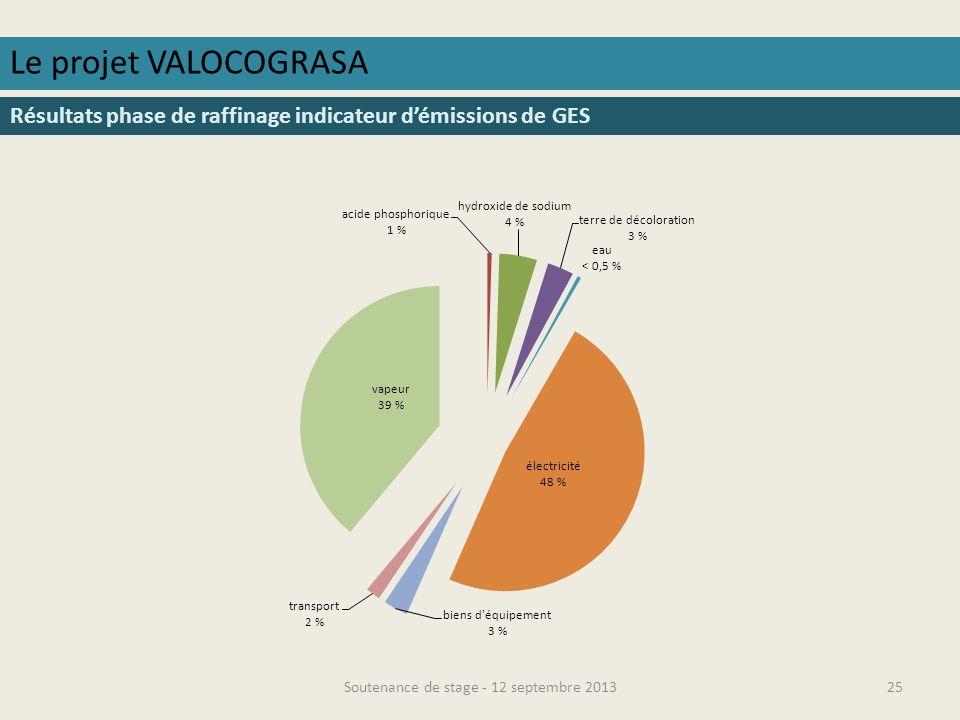 Soutenance de stage - 12 septembre 201326 Le projet VALOCOGRASA Résultats phase de raffinage indicateur de consommation deau