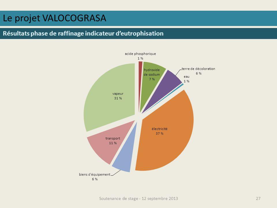 Soutenance de stage - 12 septembre 201328 Le projet VALOCOGRASA Résultats phase de raffinage indicateur décotoxicité