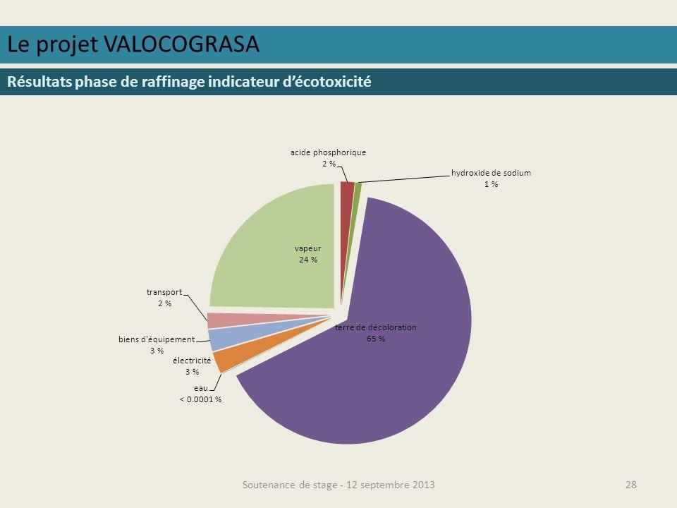 Soutenance de stage - 12 septembre 201329 Le projet VALOCOGRASA Comparaison des différentes phases émissions de GES