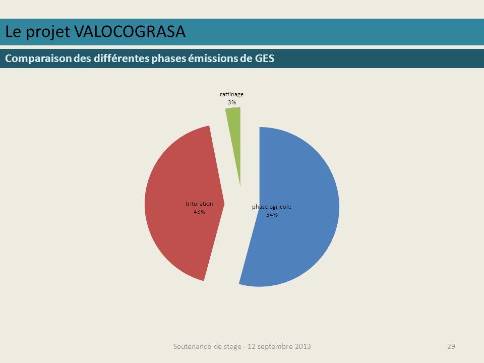 Soutenance de stage - 12 septembre 201330 Le projet VALOCOGRASA Comparaison des différentes phases consommation deau