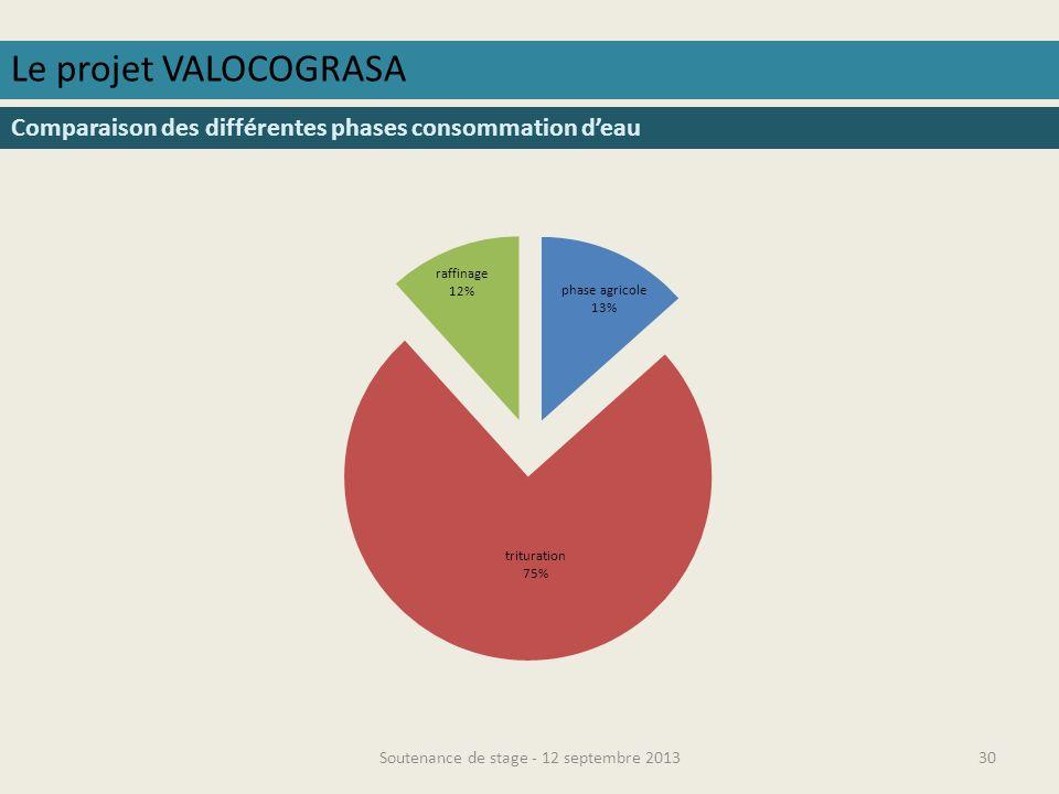 Soutenance de stage - 12 septembre 201331 Le projet VALOCOGRASA Comparaison des différentes phases eutrophisation