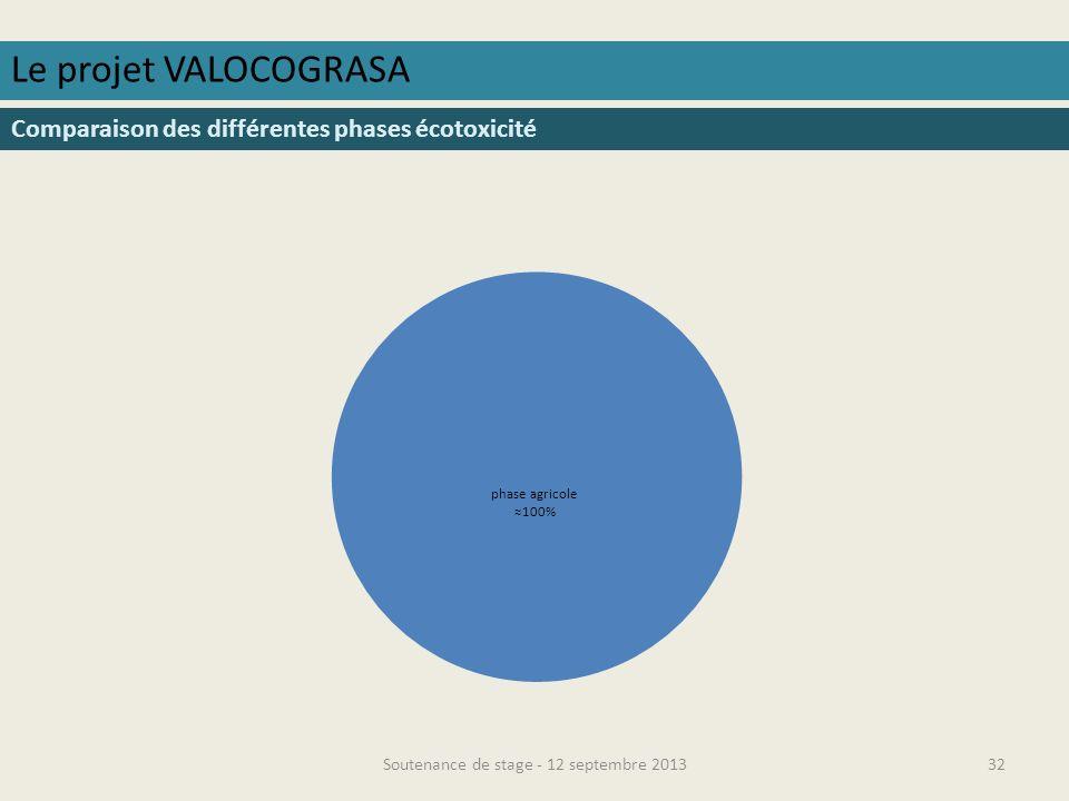 Soutenance de stage - 12 septembre 201333 Le projet VALOCOGRASA Résultats transport Malaisie / France