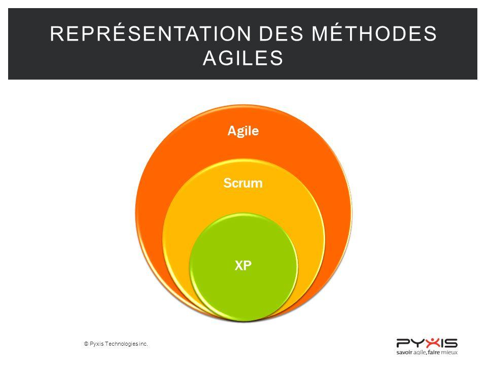 © Pyxis Technologies inc. REPRÉSENTATION DES MÉTHODES AGILES Agile Scrum XP