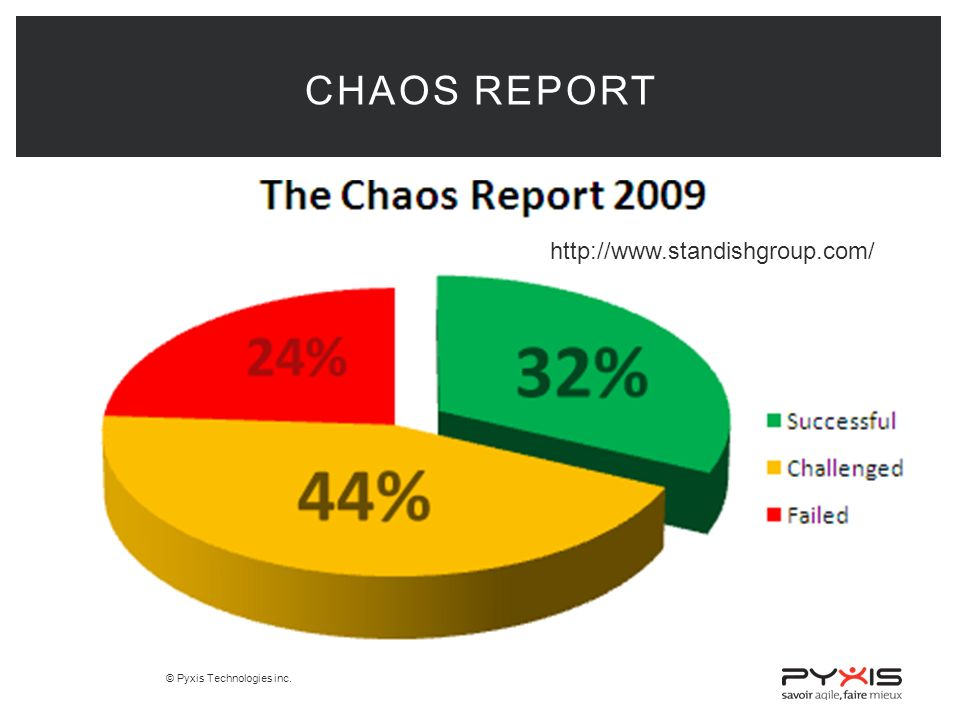 © Pyxis Technologies inc. CHAOS REPORT http://www.standishgroup.com/