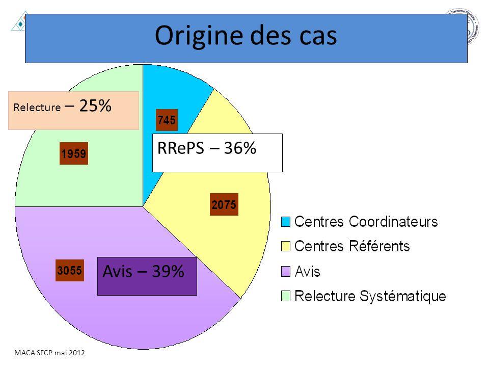 MACA SFCP mai 2012 Origine des cas RRePS – 36% Avis – 39% Relecture – 25%