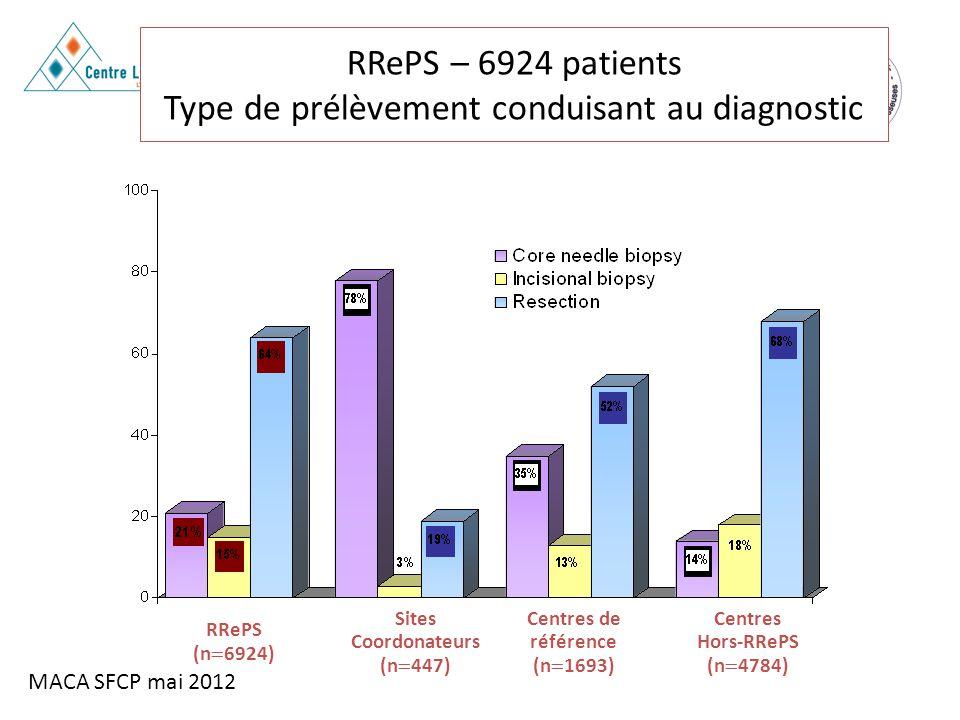 MACA SFCP mai 2012 RRePS (n 6924) Sites Coordonateurs (n 447) Centres de référence (n 1693) Centres Hors-RRePS (n 4784) RRePS – 6924 patients Type de