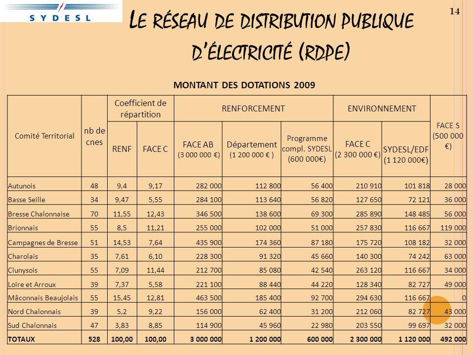 L E RÉSEAU DE DISTRIBUTION PUBLIQUE D ÉLECTRICITÉ ( RDPE ) 14 MONTANT DES DOTATIONS 2009 Comité Territorial nb de cnes Coefficient de répartition RENF