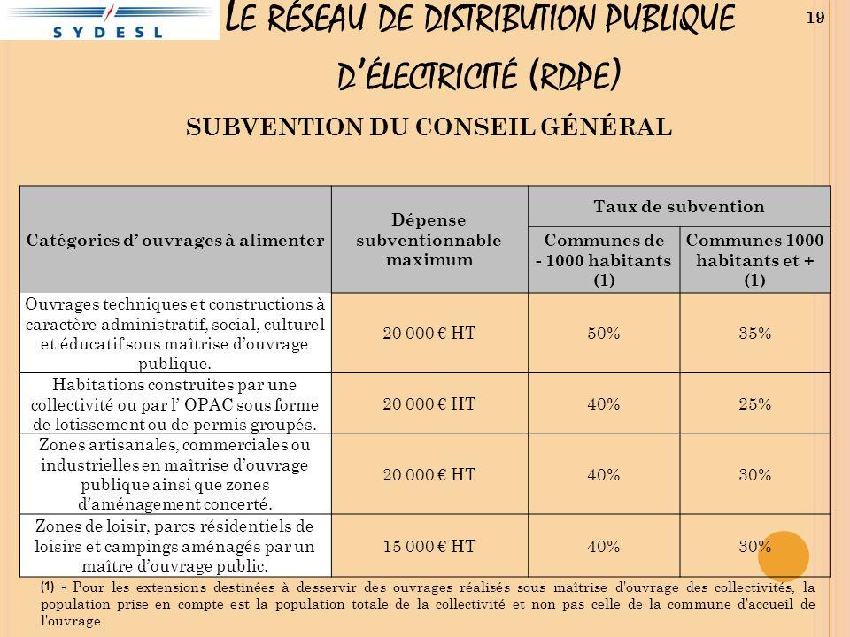 L E RÉSEAU DE DISTRIBUTION PUBLIQUE D ÉLECTRICITÉ ( RDPE ) 19 SUBVENTION DU CONSEIL GÉNÉRAL Catégories d ouvrages à alimenter Dépense subventionnable