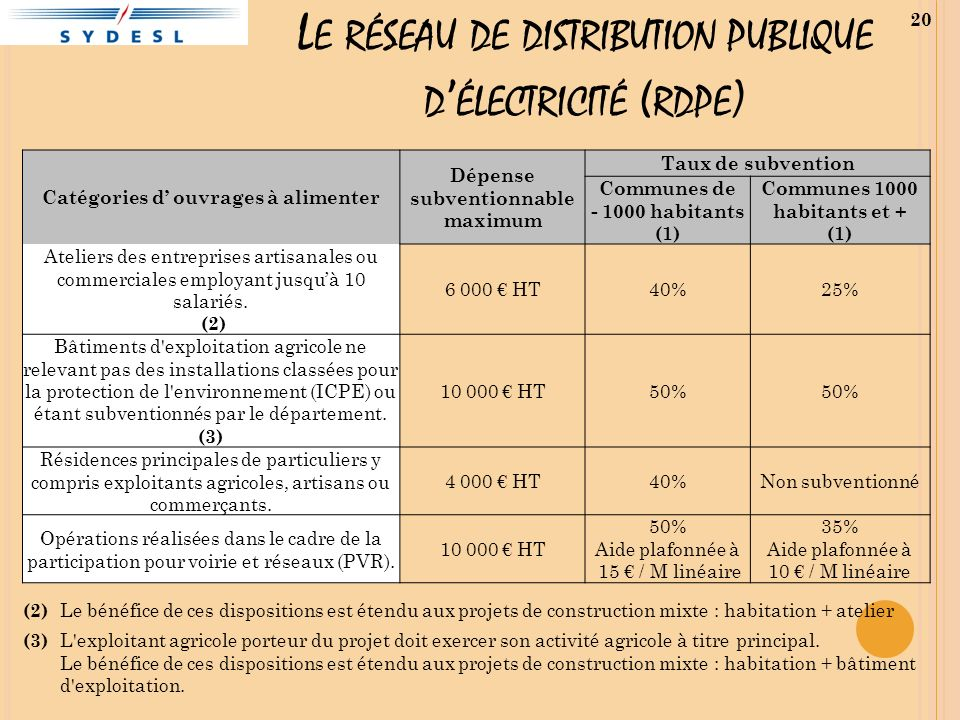 L E RÉSEAU DE DISTRIBUTION PUBLIQUE D ÉLECTRICITÉ ( RDPE ) 20 Catégories d ouvrages à alimenter Dépense subventionnable maximum Taux de subvention Com
