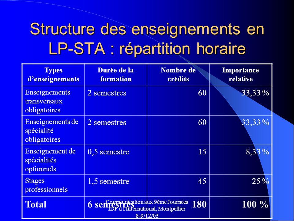 Communication aux 9ème Journées IDF à l International, Montpellier 8-9/12/05 Structure des enseignements en LP-STA : répartition horaire Types denseignements Durée de la formation Nombre de crédits Importance relative Enseignements transversaux obligatoires 2 semestres6033,33 % Enseignements de spécialité obligatoires 2 semestres6033,33 % Enseignement de spécialités optionnels 0,5 semestre158,33 % Stages professionnels 1,5 semestre4525 % Total6 semestres180100 %
