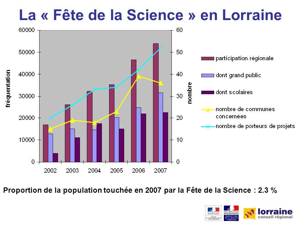 Proportion de la population touchée en 2007 par la Fête de la Science : 2.3 % La « Fête de la Science » en Lorraine