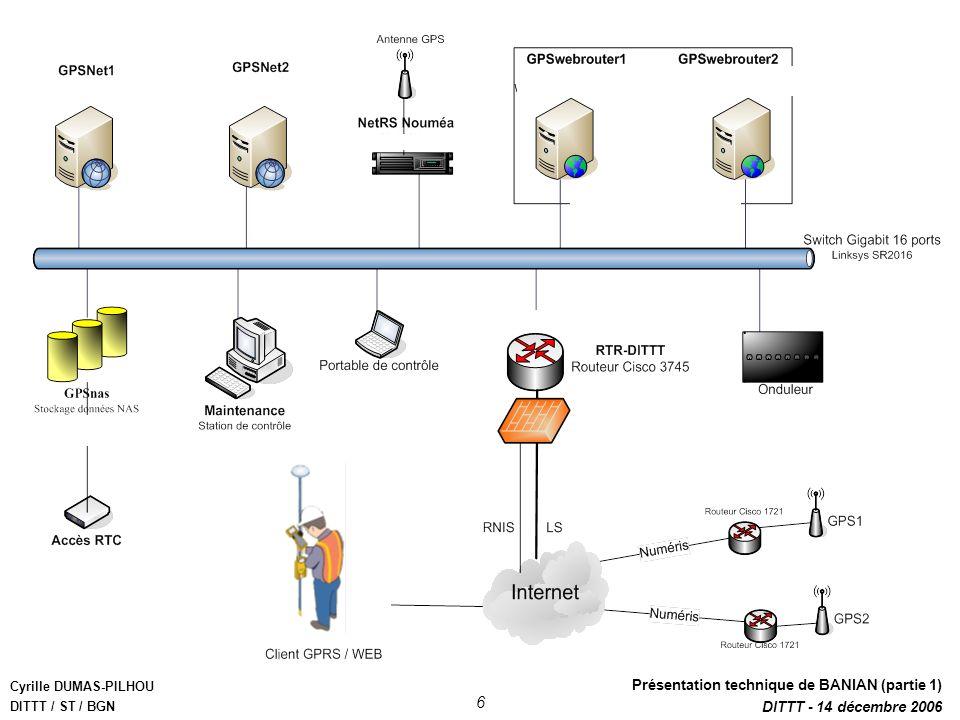 Cyrille DUMAS-PILHOU DITTT / ST / BGN Présentation technique de BANIAN (partie 1) DITTT - 14 décembre 2006 6 Equipement des stations GPS Mât supportan