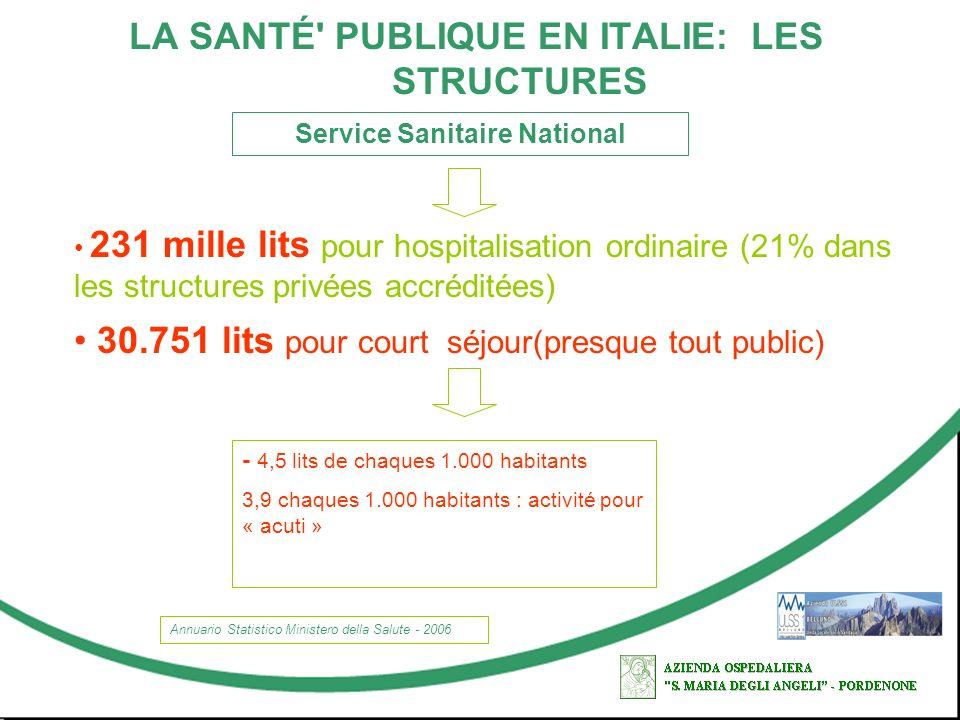 LA SANTÉ' PUBLIQUE EN ITALIE: LES STRUCTURES Service Sanitaire National 231 mille lits pour hospitalisation ordinaire (21% dans les structures privées