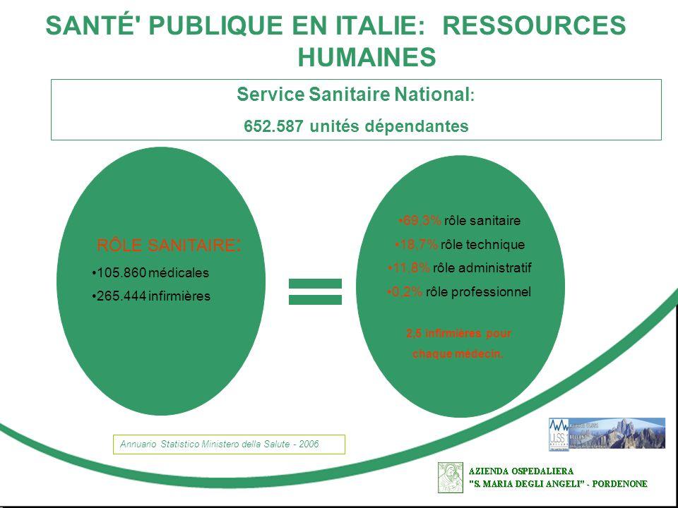 SANTÉ' PUBLIQUE EN ITALIE: RESSOURCES HUMAINES Service Sanitaire National : 652.587 unités dépendantes Annuario Statistico Ministero della Salute - 20