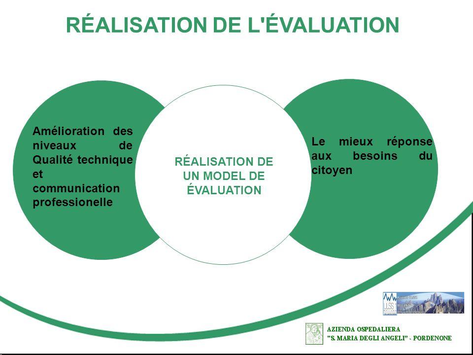 RÉALISATION DE L'ÉVALUATION Amélioration des niveaux de Qualité technique et communication professionelle RÉALISATION DE UN MODEL DE ÉVALUATION Le mie