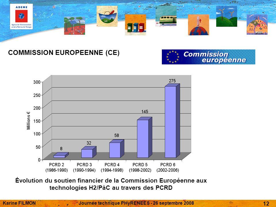 Karine FILMONJournée technique PHyRENEES - 26 septembre 2008 12 COMMISSION EUROPEENNE (CE) Évolution du soutien financier de la Commission Européenne aux technologies H2/PàC au travers des PCRD
