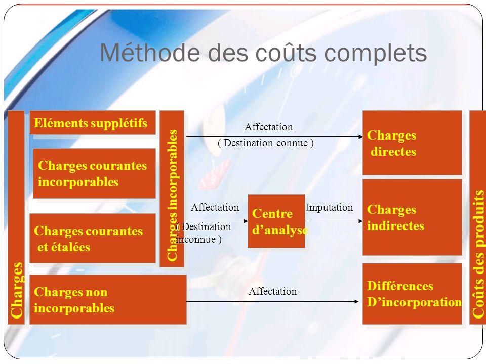 Eléments supplétifs Charges courantes incorporables Charges courantes incorporables Charges courantes et étalées Charges courantes et étalées Charges