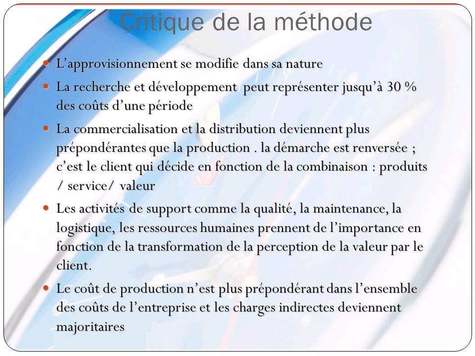 Critique de la méthode Lapprovisionnement se modifie dans sa nature Lapprovisionnement se modifie dans sa nature La recherche et développement peut re