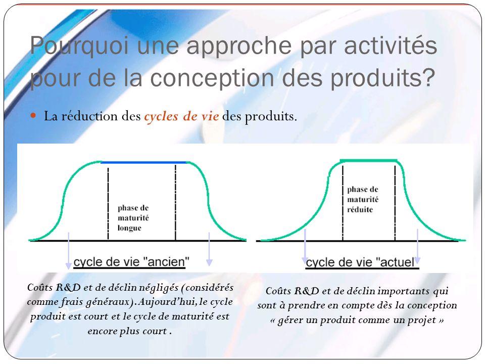 Pourquoi une approche par activités pour de la conception des produits? La réduction des cycles de vie des produits. Coûts R&D et de déclin négligés (