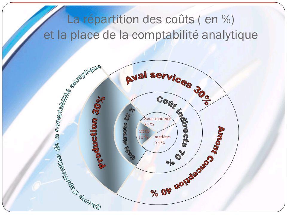 La répartition des coûts ( en %) et la place de la comptabilité analytique Sous-traitance 35 % matières 55 % MOD 10 %