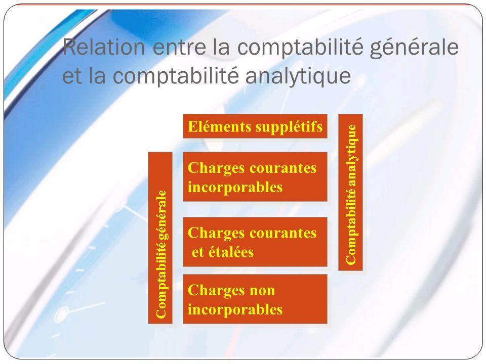 Relation entre la comptabilité générale et la comptabilité analytique Eléments supplétifs Charges courantes incorporables Charges courantes incorporab