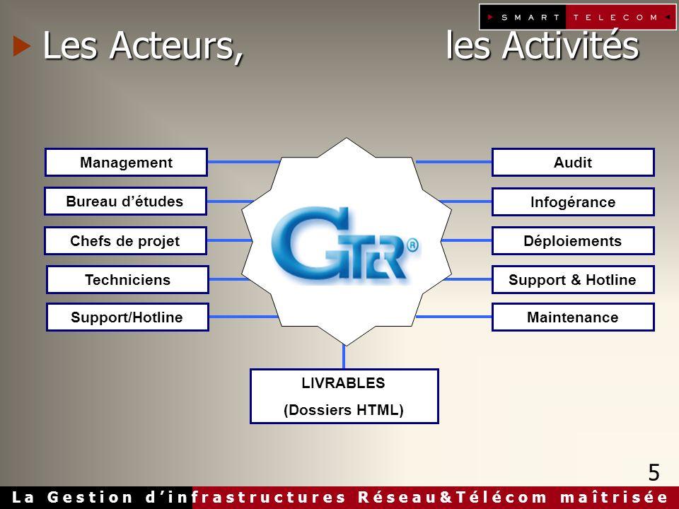 L a G e s t i o n d i n f r a s t r u c t u r e s R é s e a u & T é l é c o m m a î t r i s é e Les Acteurs, les Activités Support & Hotline Maintenan
