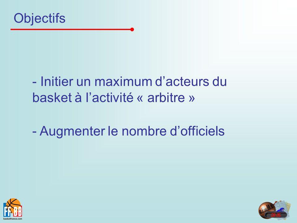 Objectifs - Initier un maximum dacteurs du basket à lactivité « arbitre » - Augmenter le nombre dofficiels