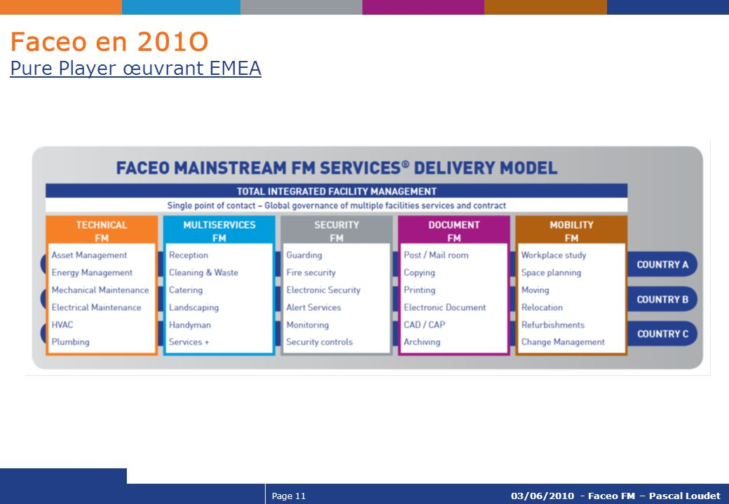Page 11 03/06/2010 - Faceo FM – Pascal Loudet Faceo en 201O Pure Player œuvrant EMEA