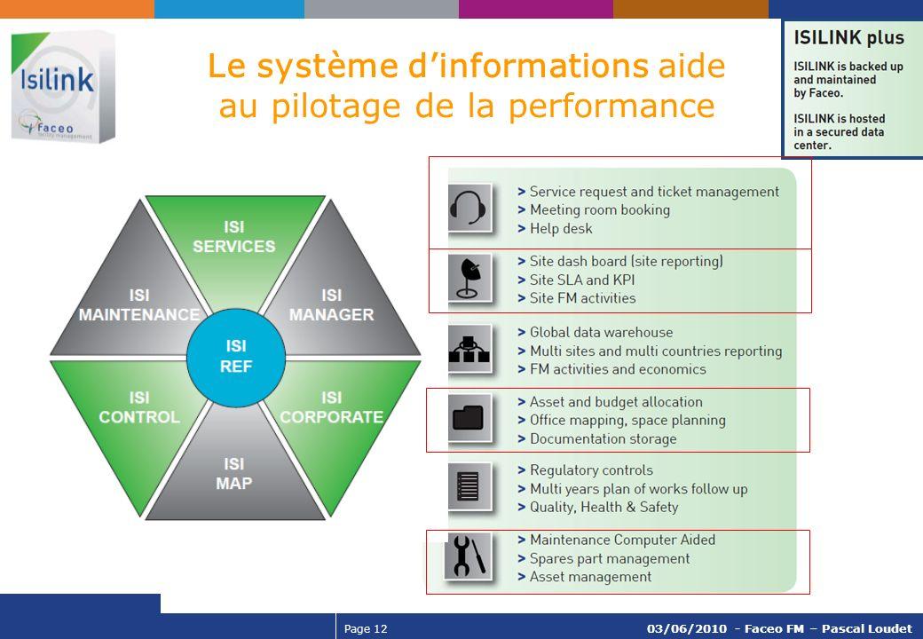 Page 12 03/06/2010 - Faceo FM – Pascal Loudet Le système dinformations aide au pilotage de la performance