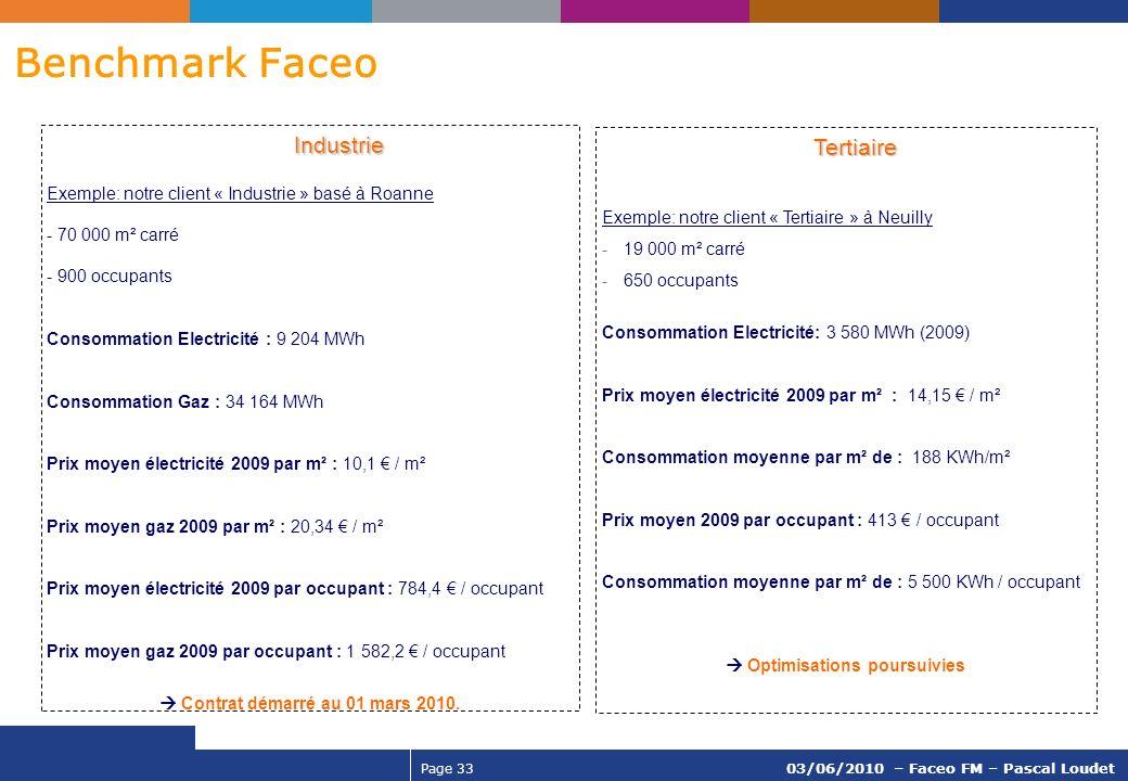 Page 33 03/06/2010 – Faceo FM – Pascal Loudet Benchmark Faceo Industrie Industrie Exemple: notre client « Industrie » basé à Roanne - 70 000 m² carré
