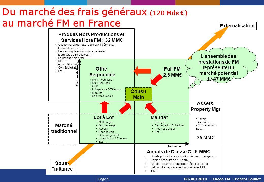 Page 4 03/06/2010 – Faceo FM – Pascal Loudet Externalisation Sous- Traitance Du marché des frais généraux (120 Mds ) au marché FM en France Lot à Lot